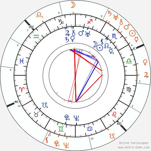 Horoscope Matching, Love compatibility: Magda Ritschel and Joseph Goebbels