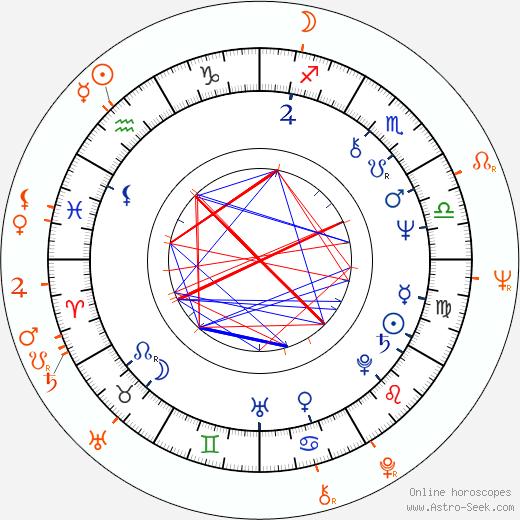 Horoscope Matching, Love compatibility: Magda Vášáryová and Milan Lasica