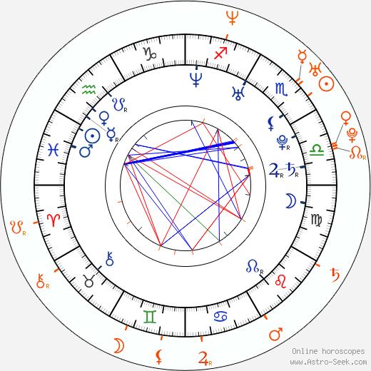 Horoscope Matching, Love compatibility: Majandra Delfino and Brendan Fehr