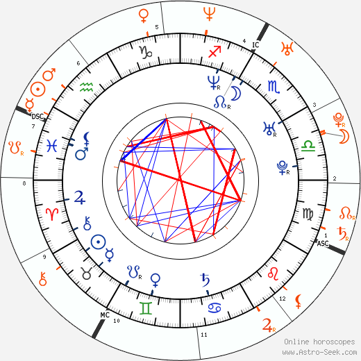 Horoscope Matching, Love compatibility: Mandala Tayde and Valentino Rossi