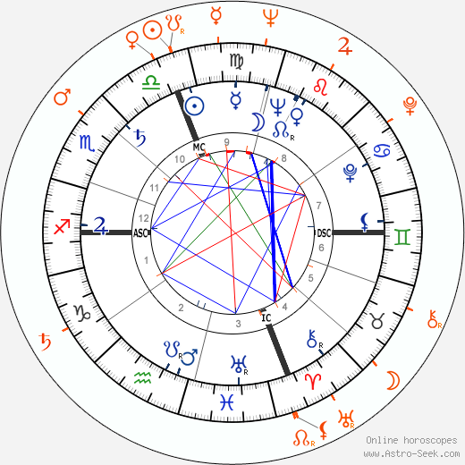 Horoscope Matching, Love compatibility: Marcello Mastroianni and Anita Ekberg