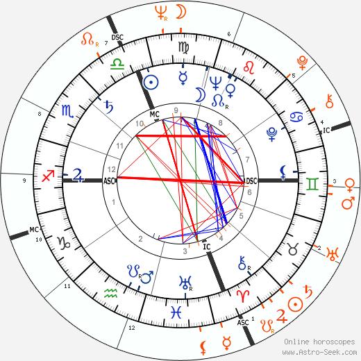 Horoscope Matching, Love compatibility: Marcello Mastroianni and Anna-Maria Tato
