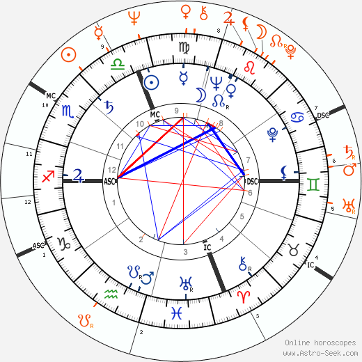 Horoscope Matching, Love compatibility: Marcello Mastroianni and Catherine Deneuve