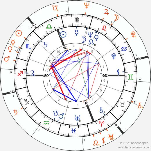 Horoscope Matching, Love compatibility: Marcello Mastroianni and Monica Vitti