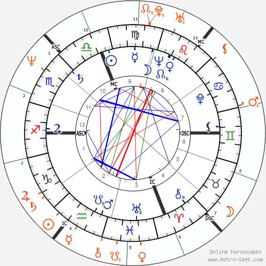 Horoscope Matching, Love compatibility: Marcello Mastroianni and Nastassja Kinski