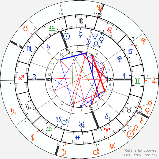 Horoscope Matching, Love compatibility: Marcello Mastroianni and Silvana Mangano