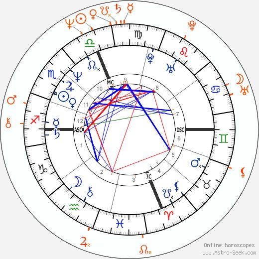 Horoscope Matching, Love compatibility: Marg Helgenberger and Alan Rosenberg