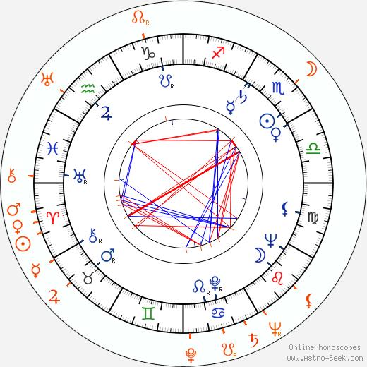Horoscope Matching, Love compatibility: Margaret Sheridan and Brad Dexter