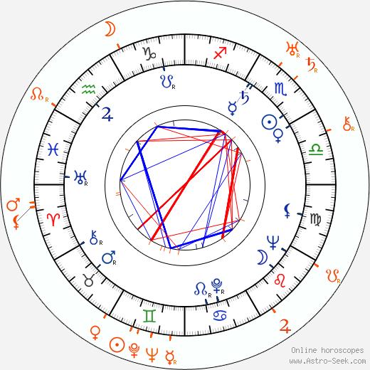 Horoscope Matching, Love compatibility: Margaret Sheridan and Howard Hawks