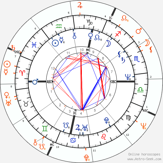 Horoscope Matching, Love compatibility: Margaux Hemingway and Warren Beatty
