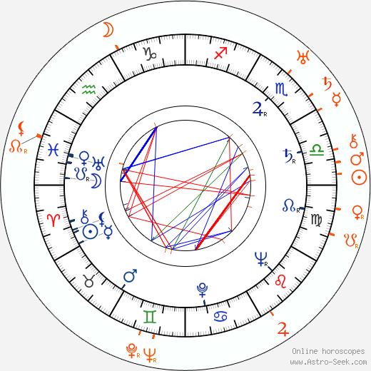 Horoscope Matching, Love compatibility: Mari Blanchard and George Raft
