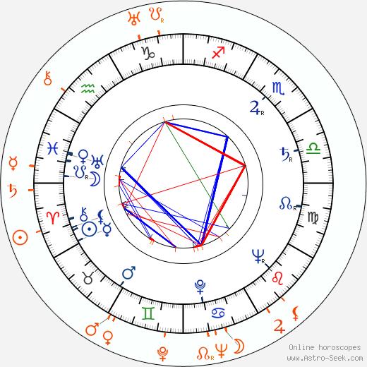 Horoscope Matching, Love compatibility: Mari Blanchard and Hugo Fregonese