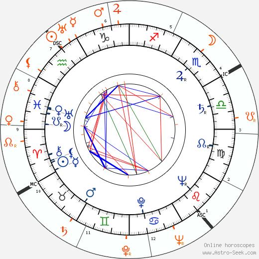 Horoscope Matching, Love compatibility: Mari Blanchard and Victor Mature