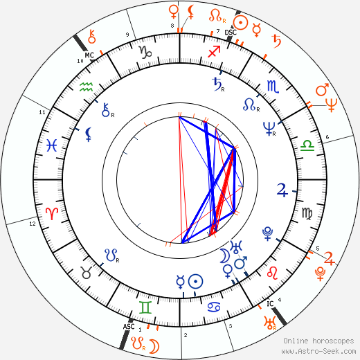 Horoscope Matching, Love compatibility: Maria Conchita Alonso and Billy Idol