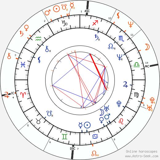 Horoscope Matching, Love compatibility: Maria Conchita Alonso and Nicolas Cage