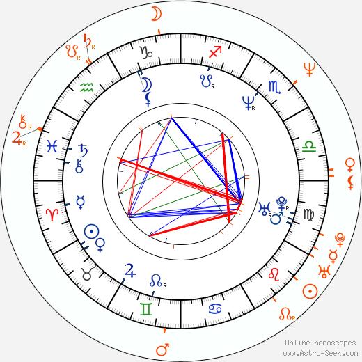 Horoscope Matching, Love compatibility: Mariana Levy and Ariel López Padilla