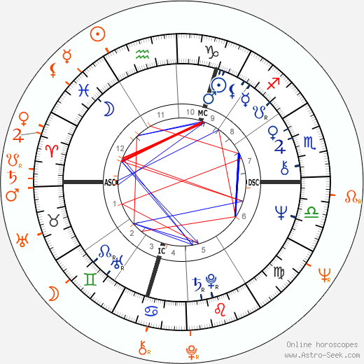 Horoscope Matching, Love compatibility: Marianne Faithfull and Gene Pitney