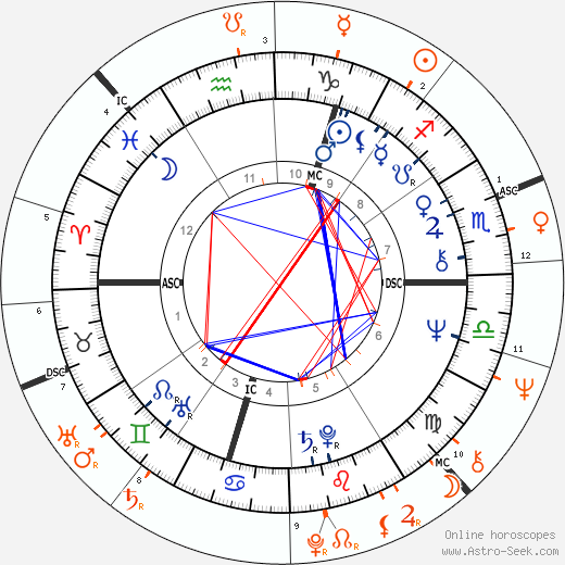 Horoscope Matching, Love compatibility: Marianne Faithfull and Keith Richards