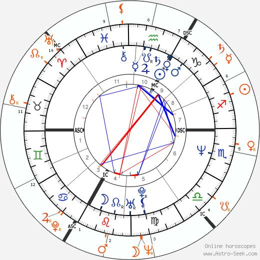 Horoscope Matching, Love compatibility: Marie Trintignant and Jean-Louis Trintignant