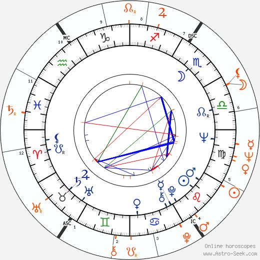 Horoscope Matching, Love compatibility: Marie Versini and Wilt Chamberlain