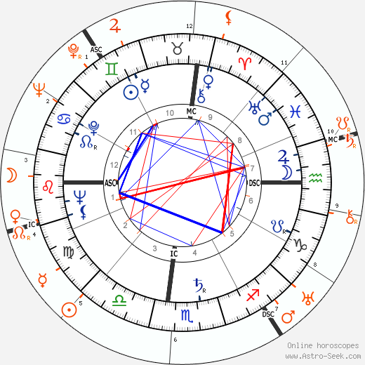 Horoscope Matching, Love compatibility: Marilyn Monroe and Howard Hughes