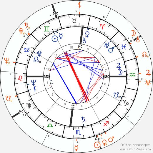 Horoscope Matching, Love compatibility: Marilyn Monroe and Joe DiMaggio