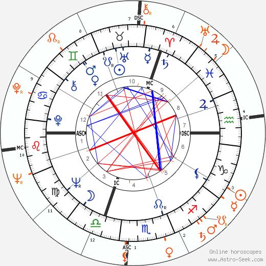 Horoscope Matching, Love compatibility: Marina Vlady and Robert Hossein