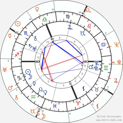 Horoscope Matching, Love compatibility: Marion Davies and Joel McCrea