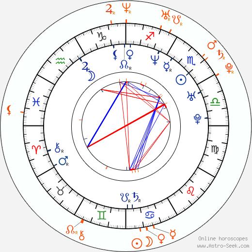 Horoscope Matching, Love compatibility: Marisol Nichols and Taron Lexton