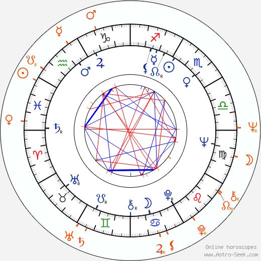 Horoscope Matching, Love compatibility: Marlo Thomas and David Geffen
