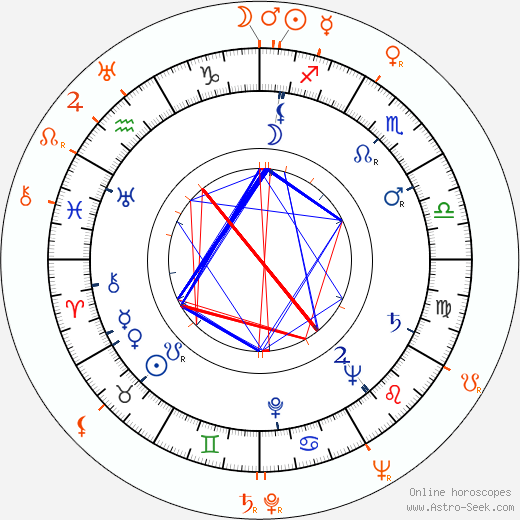 Horoscope Matching, Love compatibility: Martha Beck and Raymond Fernandez