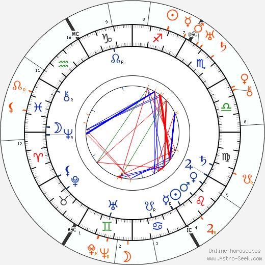 Horoscope Matching, Love compatibility: Martha Bernays and Anna Freud