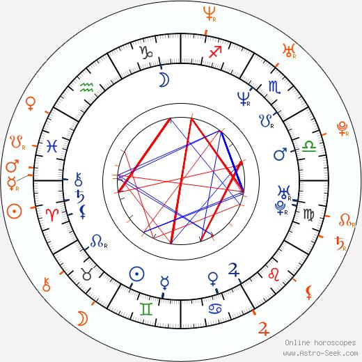 Horoscope Matching, Love compatibility: Martin Zounar and Alžbeta Stanková