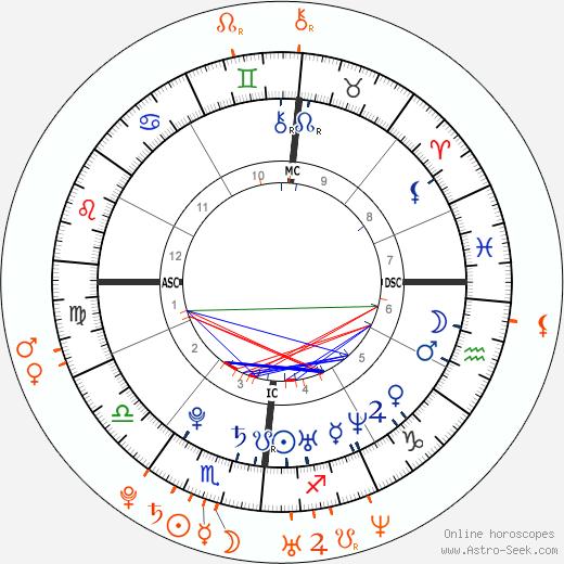 Horoscope Matching, Love compatibility: Martina Stella and Primo Reggiani