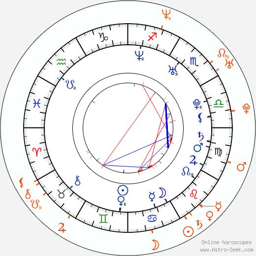 Horoscope Matching, Love compatibility: Mary Carey and Nikita Denise
