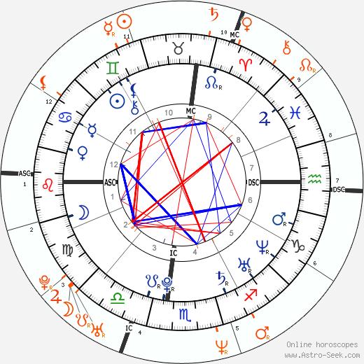 Horoscope Matching, Love compatibility: Mary-Kate Olsen and Olivier Sarkozy