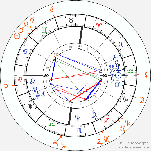 Horoscope Matching, Love compatibility: Mary Kay Letourneau and Vili Fualaau