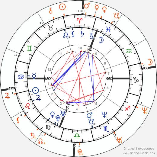 Horoscope Matching, Love compatibility: Matt LeBlanc and Kate Hudson