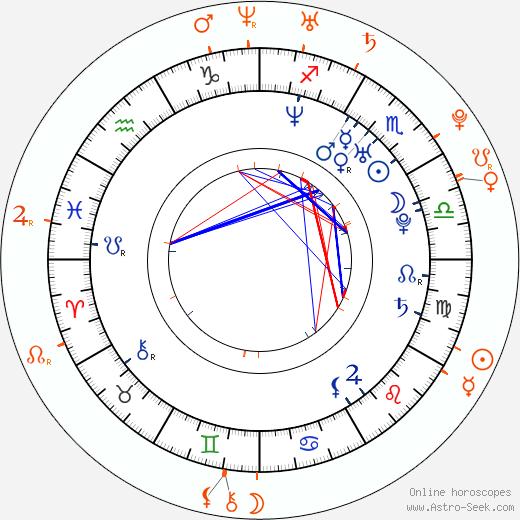 Horoscope Matching, Love compatibility: Matthew Morrison and Lea Michele