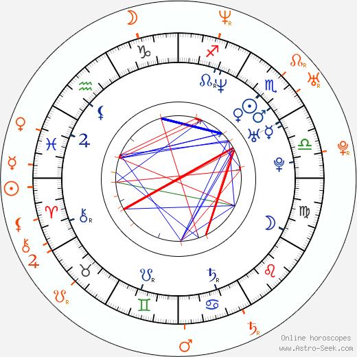 Horoscope Matching, Love compatibility: Matthew Rhys and Keri Russell