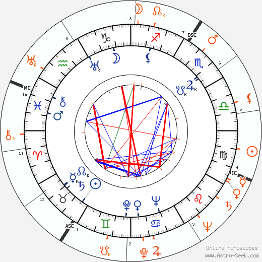 Horoscope Matching, Love compatibility: Maureen O'Sullivan and Dick Haymes