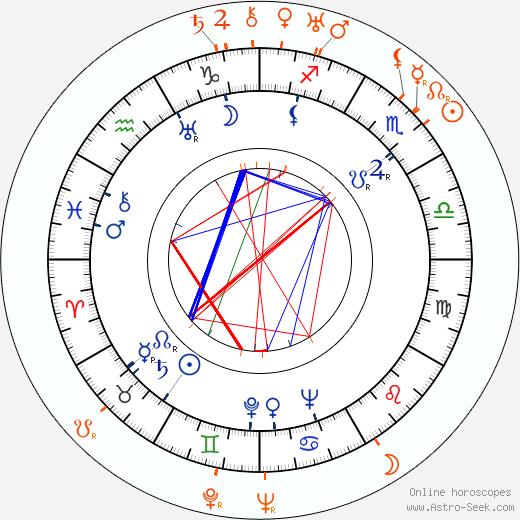 Horoscope Matching, Love compatibility: Maureen O'Sullivan and James Dunn