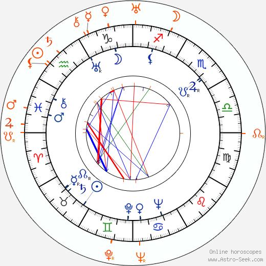 Horoscope Matching, Love compatibility: Maureen O'Sullivan and John Farrow