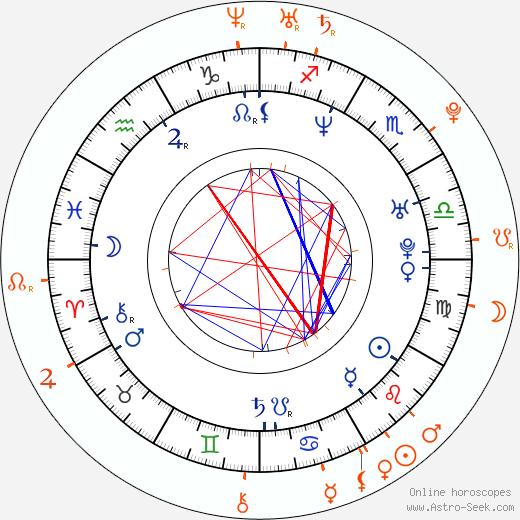 Horoscope Matching, Love compatibility: Mauricio Islas and Genesis Rodriguez