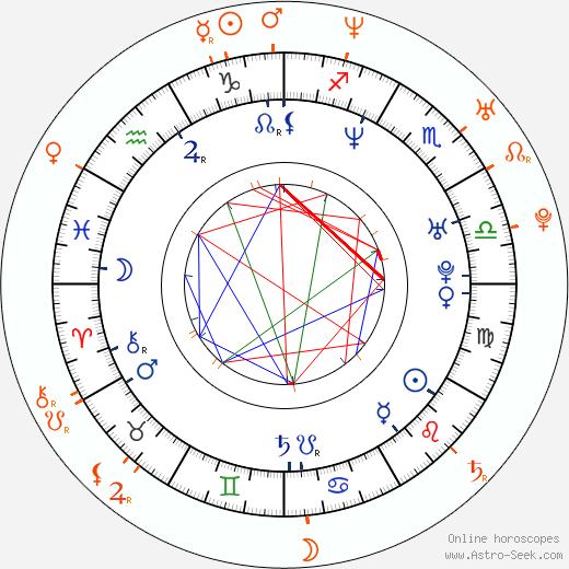 Horoscope Matching, Love compatibility: Mauricio Islas and Irán Castillo