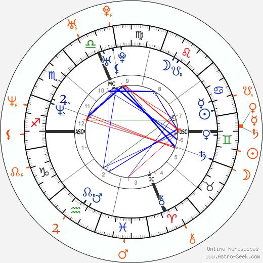 Horoscope Matching, Love compatibility: Max Biaggi and Adriana Volpe