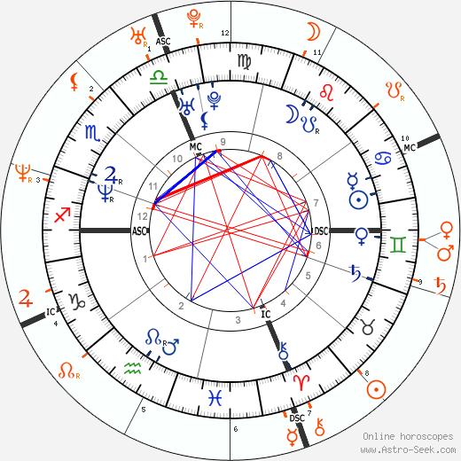 Horoscope Matching, Love compatibility: Max Biaggi and Anna Falchi