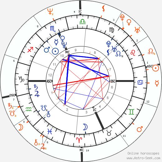 Horoscope Matching, Love compatibility: Meg Ryan and Anthony Edwards