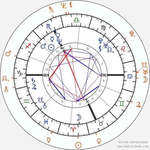 Horoscope Matching, Love compatibility: Meg Ryan and Dennis Quaid