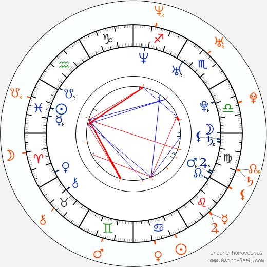 Horoscope Matching, Love compatibility: Mei Melançon and Travis Fimmel